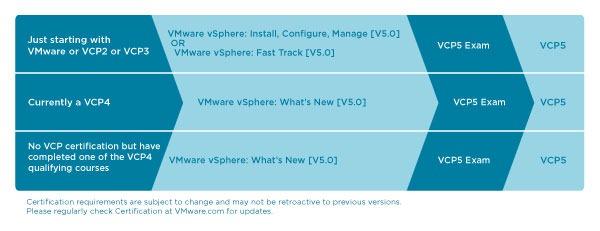 VMW-VCP5-110